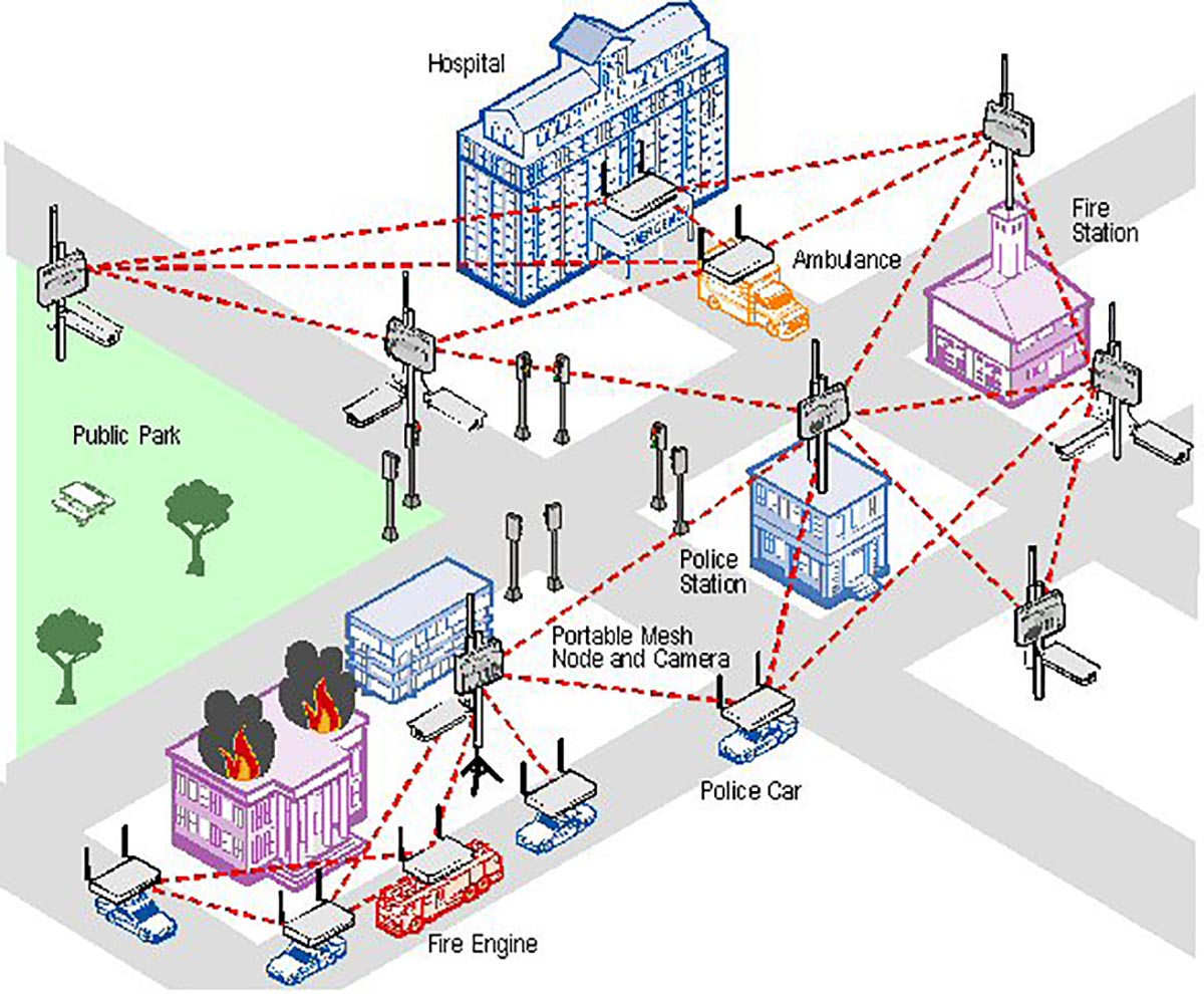wireless IP plan