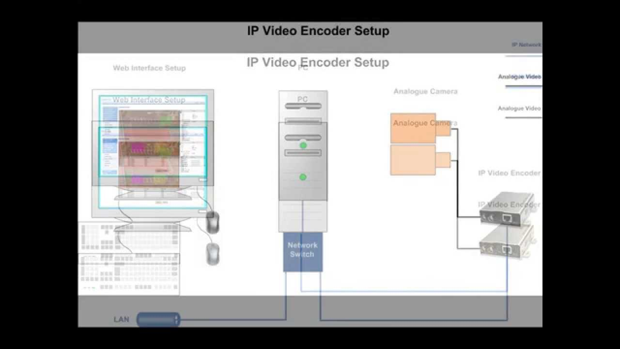 How to set up a CCTV Video IP Encoder